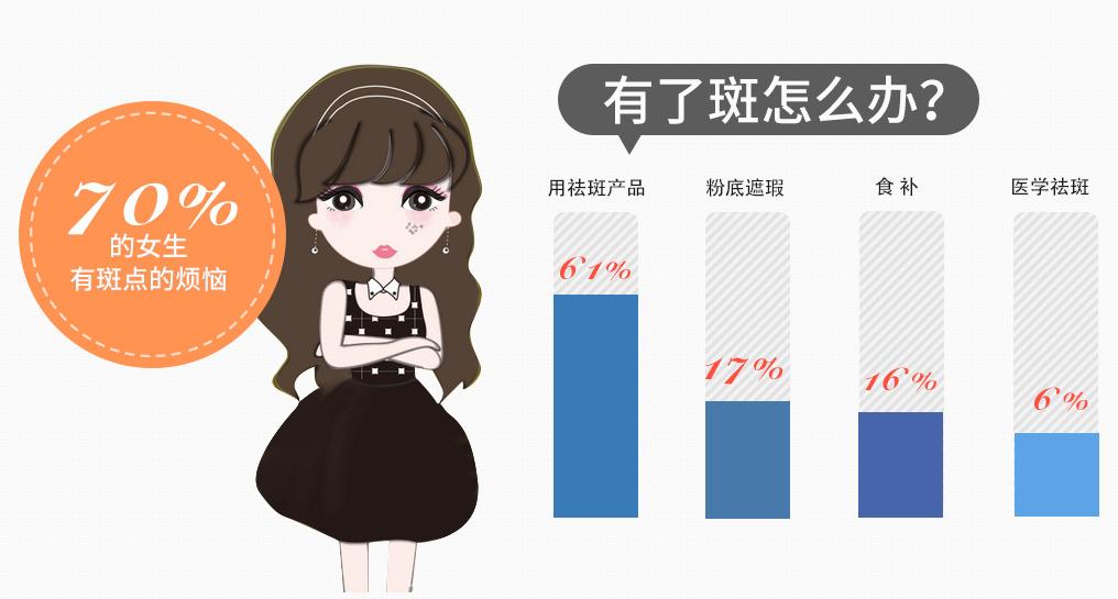 70%女生有斑点烦恼