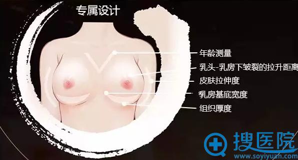 五维设计,数字化精准测量乳房形态