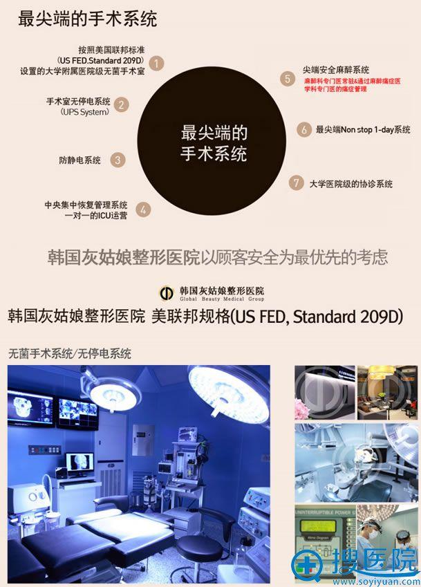 韩国灰姑娘整形医院手术系统