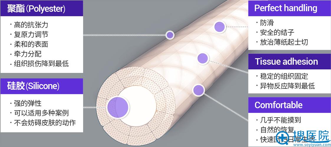 巴诺巴奇特殊弹力线成分解析