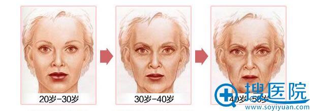 女性面部皮肤发展史