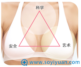 正三角形象征着完美的均衡,胸部手术最重要的也是均衡。