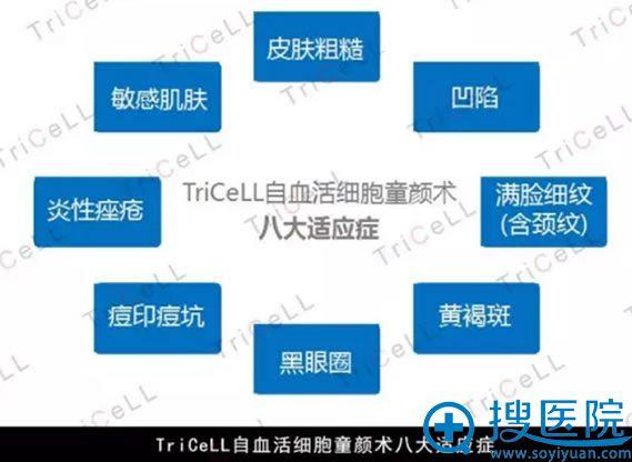 TriCeLL自体黄金细胞驻颜术适应症