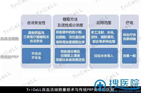 TriCeLL自体黄金细胞驻颜术与传统PRP美容的区别