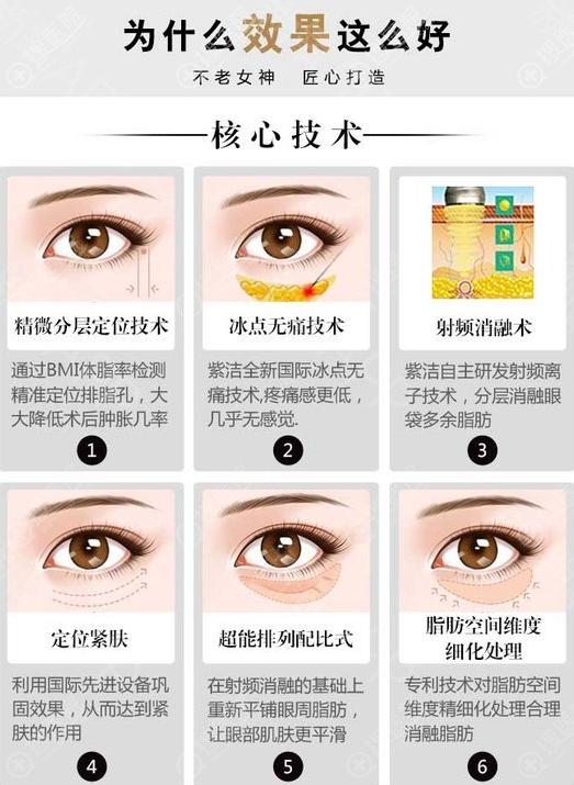 北京紫洁祛眼袋核心技术