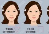 30 40 50岁各阶段出现面部皮肤松弛下垂后适合的手术方法及价格
