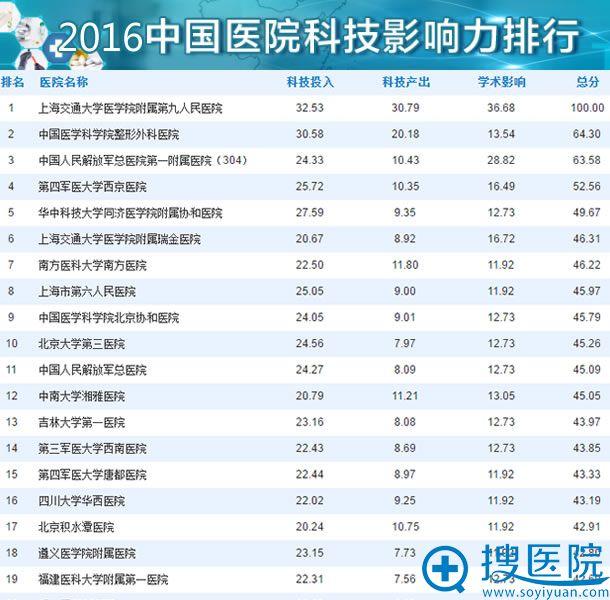2016年度中国整形外科医院科技影响力排行榜前20名