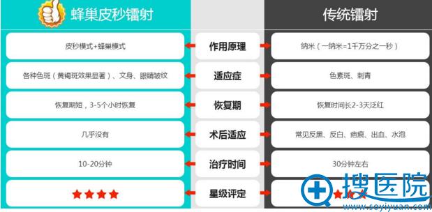北京丽都蜂巢皮秒镭射与传统镭射对比