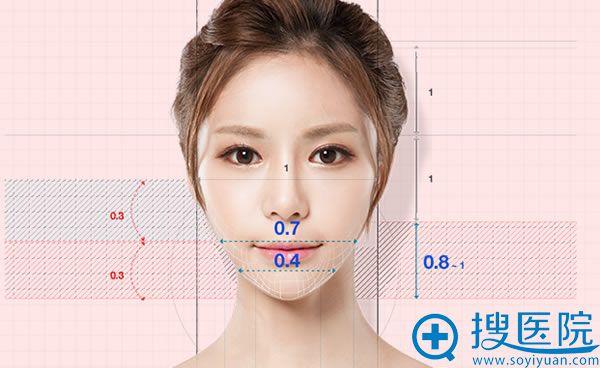 韩国ID研发出的下巴比例图