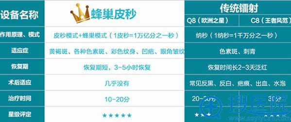 广州华美蜂巢皮秒祛斑的优势