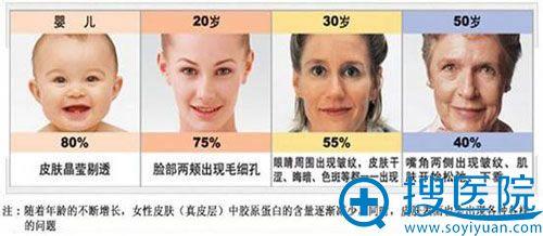 女性衰老过程示意图