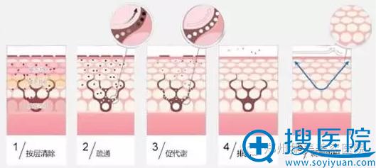 集美皮肤检测步骤
