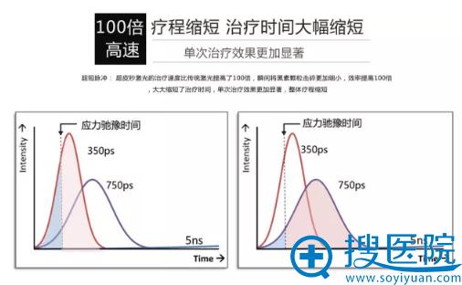 超皮秒100倍高速:疗程缩短,治疗时间大幅缩短