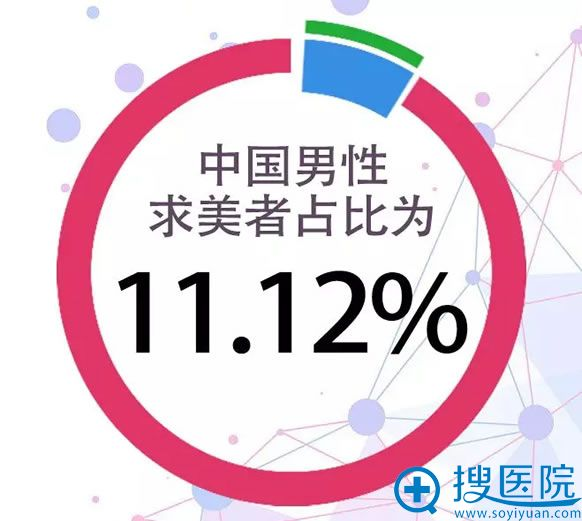 中国2018男性整形人数比例图