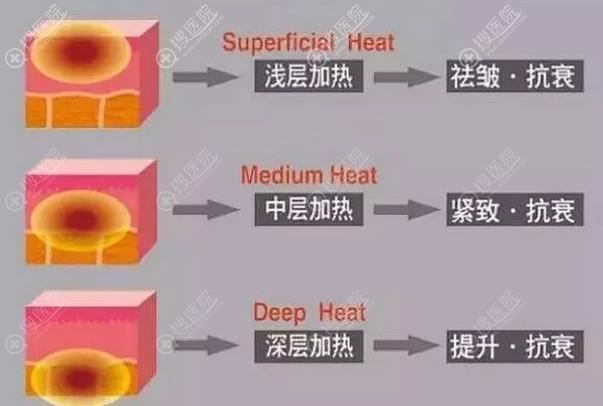 深入层次不同作用不同
