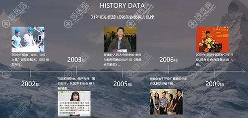 北京东方和谐冯斌主要经历