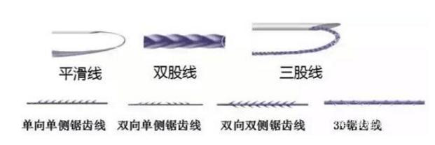 埋线提升不同型号线材