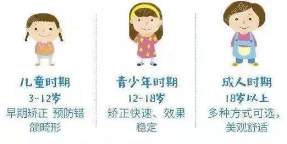 儿童早期矫正有用吗